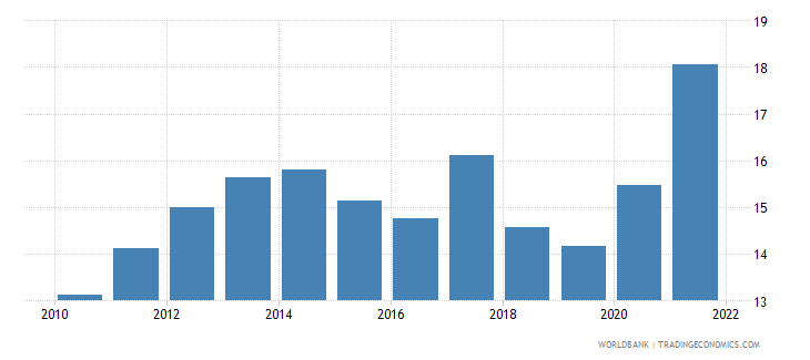 madagascar general government final consumption expenditure percent of gdp wb data