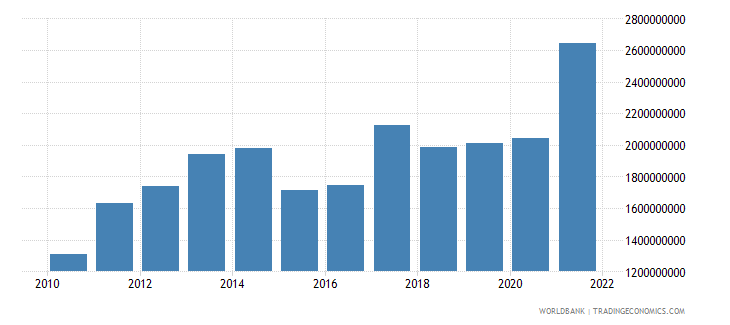 madagascar general government final consumption expenditure us dollar wb data
