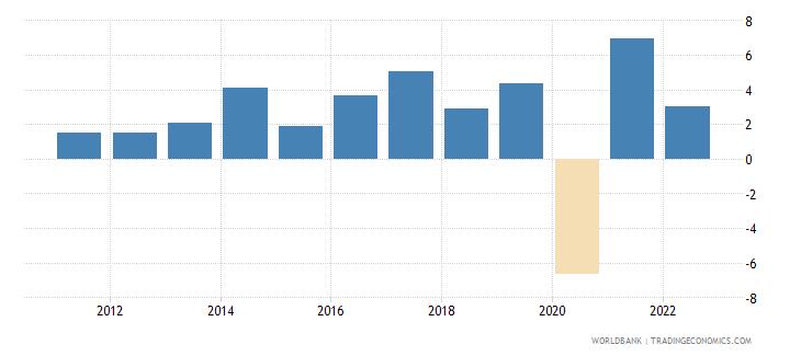 madagascar gni growth annual percent wb data