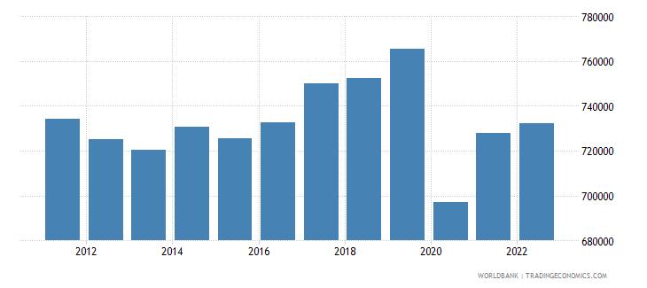 madagascar gni per capita constant lcu wb data