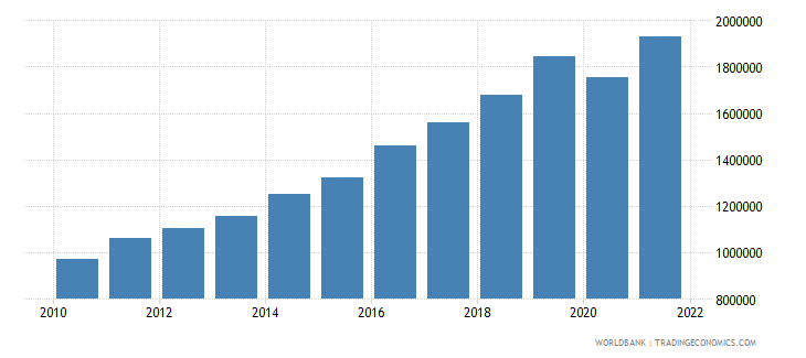madagascar gni per capita current lcu wb data