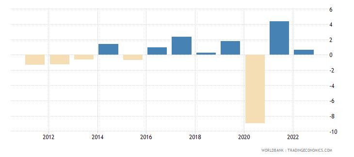 madagascar gni per capita growth annual percent wb data