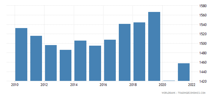 madagascar gni per capita ppp constant 2011 international $ wb data