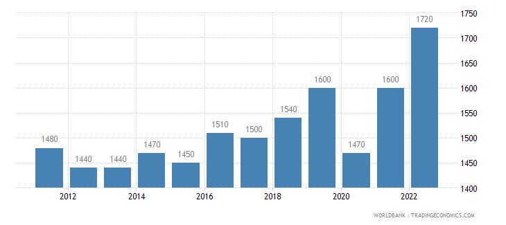 madagascar gni per capita ppp us dollar wb data