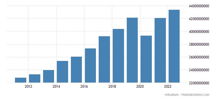 madagascar gni ppp constant 2011 international $ wb data