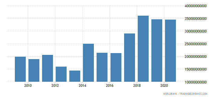 madagascar goods and services expense current lcu wb data