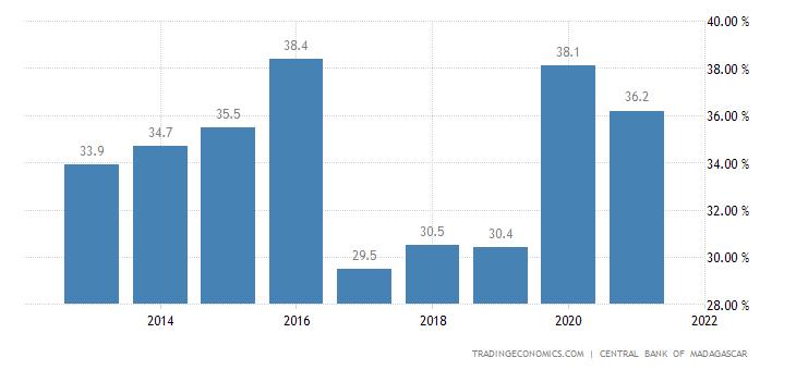 Madagascar Government Debt to GDP