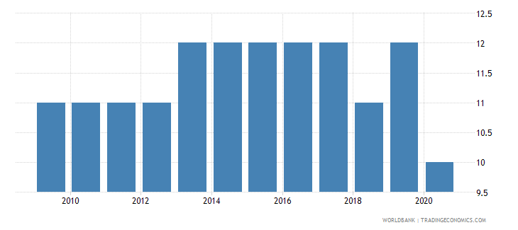 madagascar government effectiveness number of sources wb data