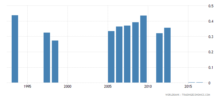 madagascar government expenditure on tertiary education as percent of gdp percent wb data