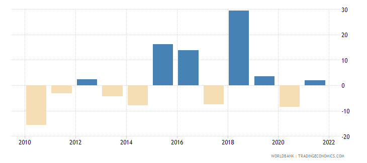 madagascar gross capital formation annual percent growth wb data