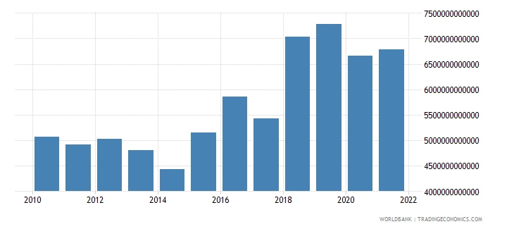madagascar gross capital formation constant lcu wb data