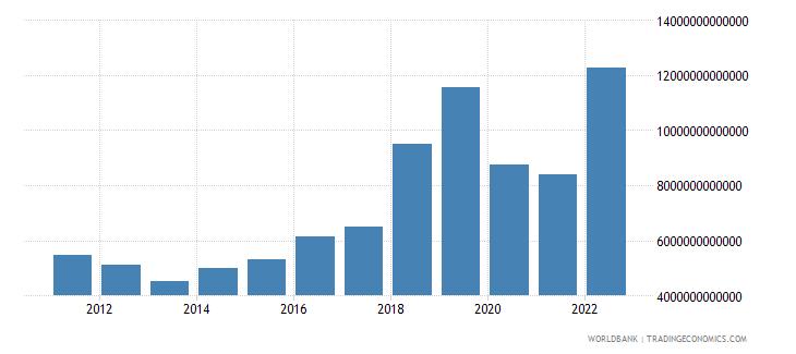 madagascar gross capital formation current lcu wb data