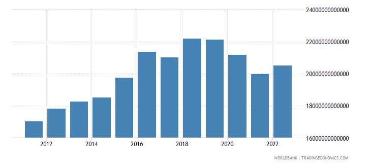 madagascar gross domestic income constant lcu wb data