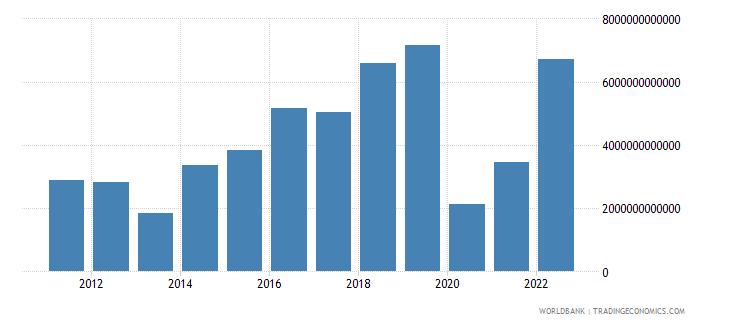 madagascar gross domestic savings current lcu wb data