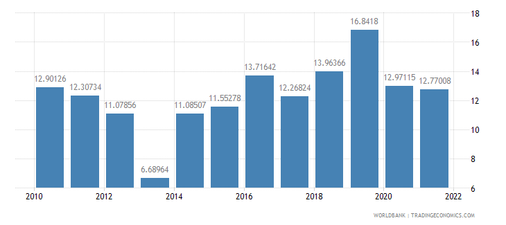 madagascar gross domestic savings percent of gdp wb data