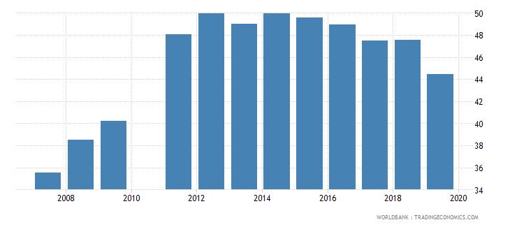 madagascar gross enrolment ratio lower secondary female percent wb data