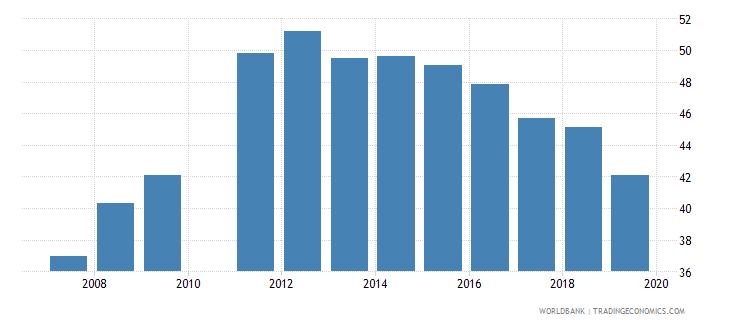 madagascar gross enrolment ratio lower secondary male percent wb data