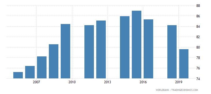 madagascar gross enrolment ratio primary and secondary female percent wb data