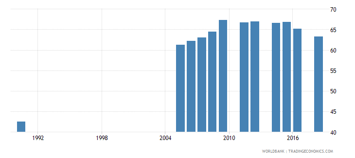madagascar gross enrolment ratio primary to tertiary male percent wb data