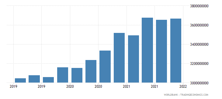 madagascar gross ext debt pos  general government long term all instruments usd wb data