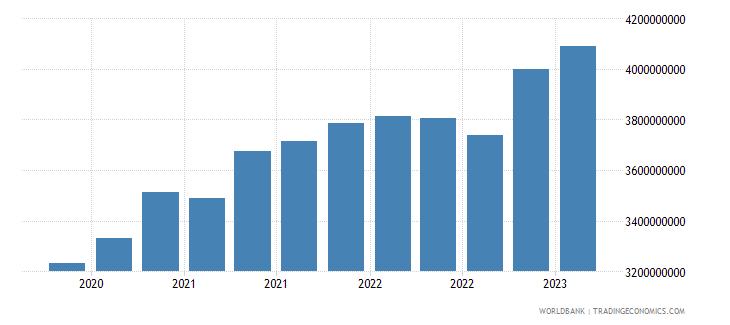 madagascar gross ext debt pos  general government long term loans usd wb data