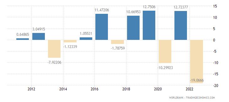 madagascar gross fixed capital formation annual percent growth wb data