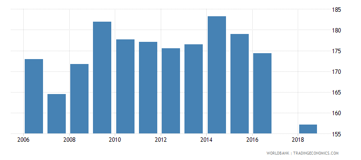 madagascar gross intake rate in grade 1 female percent of relevant age group wb data