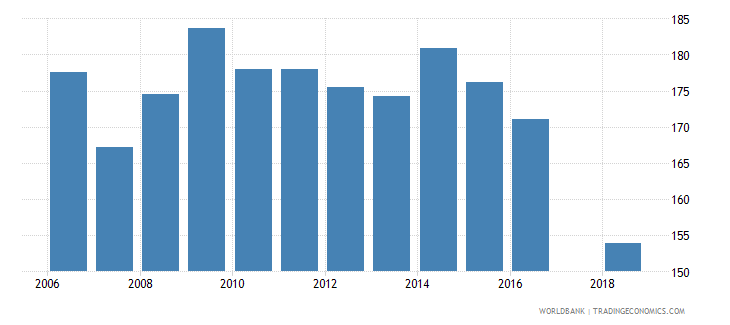 madagascar gross intake rate in grade 1 male percent of relevant age group wb data
