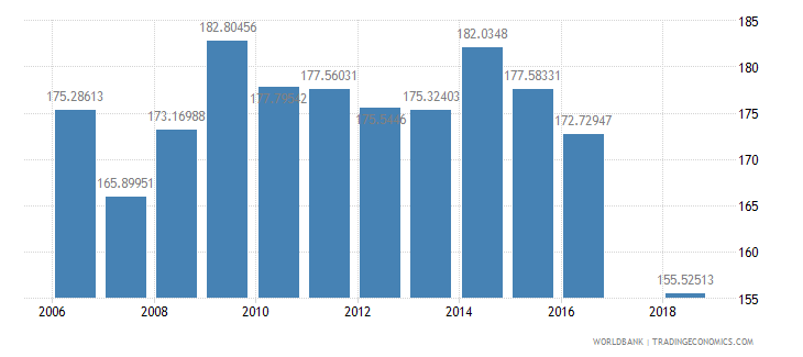 madagascar gross intake rate in grade 1 total percent of relevant age group wb data