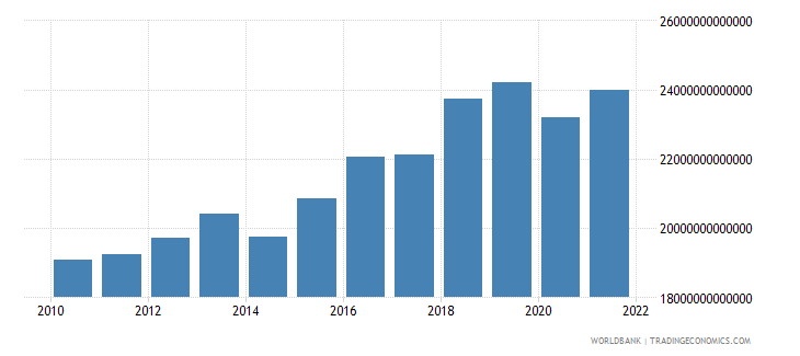 madagascar gross national expenditure constant lcu wb data