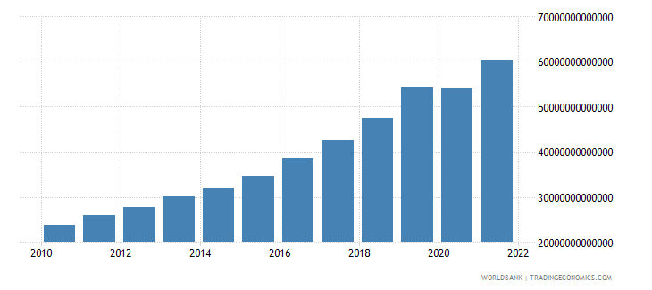 madagascar gross national expenditure current lcu wb data