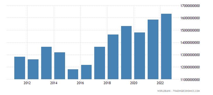 madagascar gross national expenditure us dollar wb data
