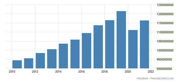 madagascar gross value added at factor cost constant 2000 us dollar wb data