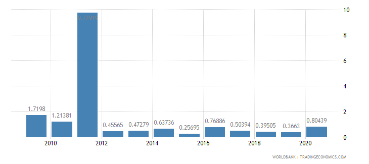madagascar high technology exports percent of manufactured exports wb data