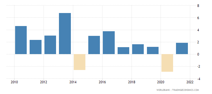 madagascar household final consumption expenditure annual percent growth wb data
