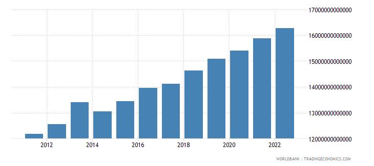 madagascar household final consumption expenditure constant lcu wb data