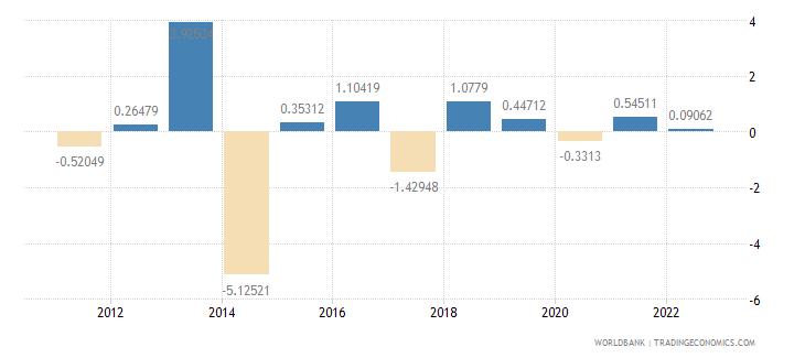 madagascar household final consumption expenditure per capita growth annual percent wb data