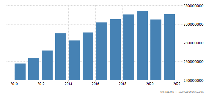 madagascar household final consumption expenditure ppp constant 2005 international dollar wb data