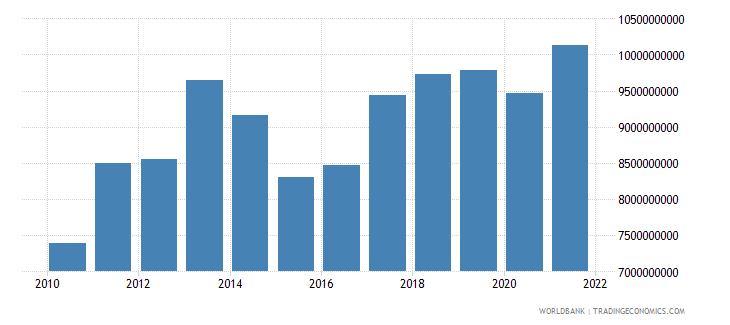 madagascar household final consumption expenditure us dollar wb data