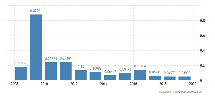 madagascar ict goods exports percent of total goods exports wb data
