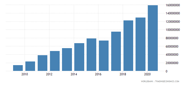madagascar ict service exports bop us dollar wb data