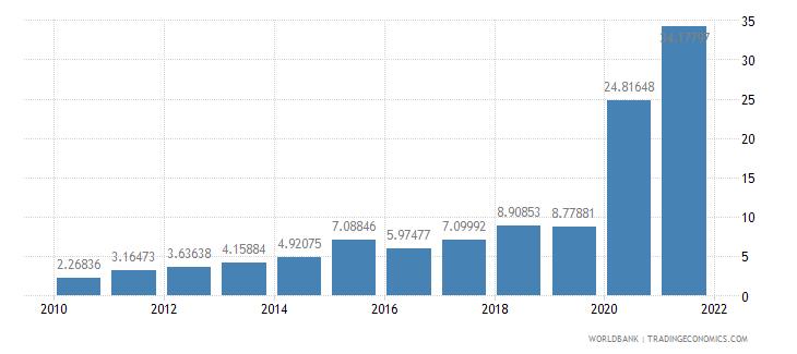 madagascar ict service exports percent of service exports bop wb data