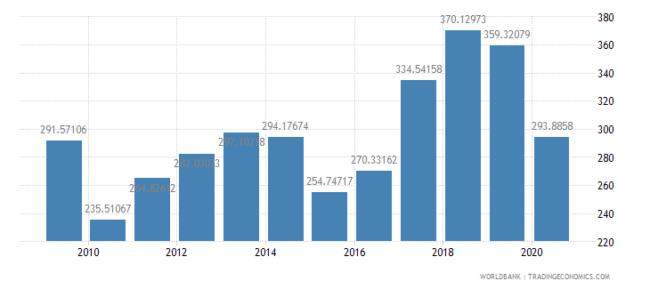 madagascar import value index 2000  100 wb data
