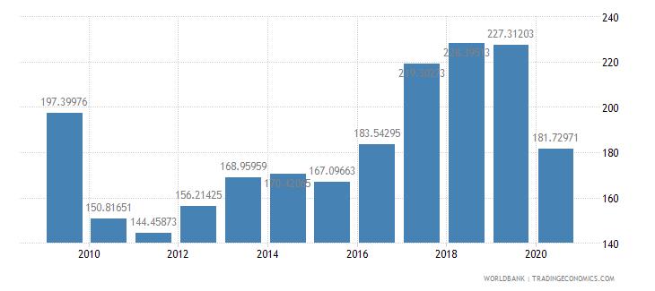 madagascar import volume index 2000  100 wb data