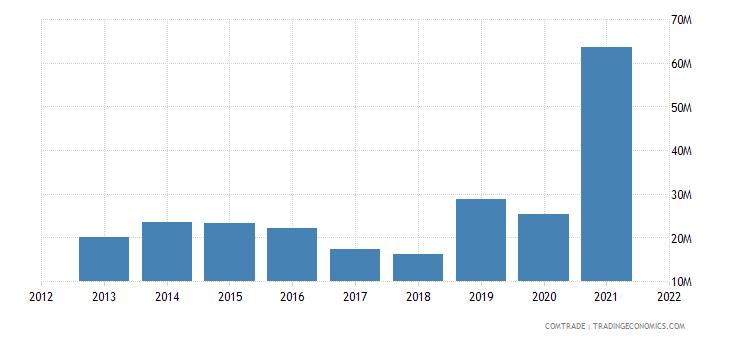 madagascar imports argentina