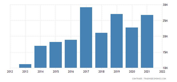 madagascar imports china articles iron steel
