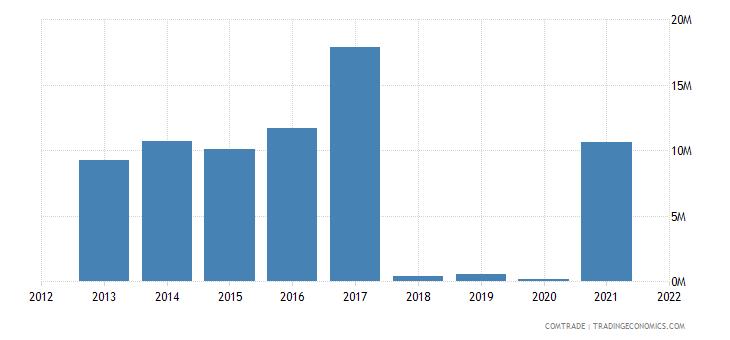 madagascar imports germany motor vehicles transport goods
