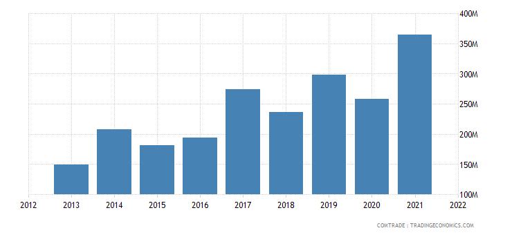 madagascar imports india