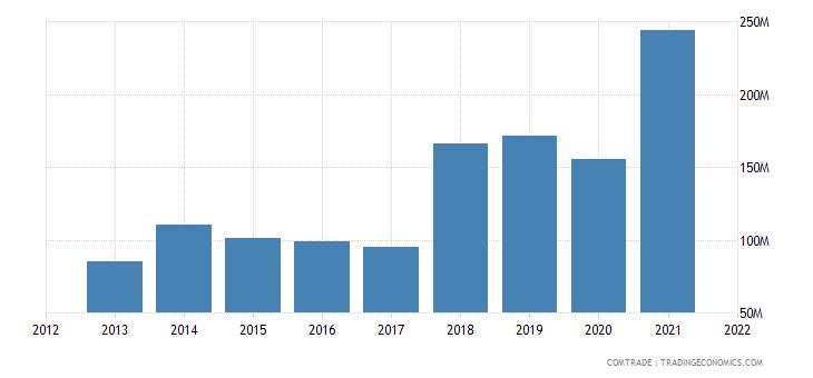 madagascar imports mauritius
