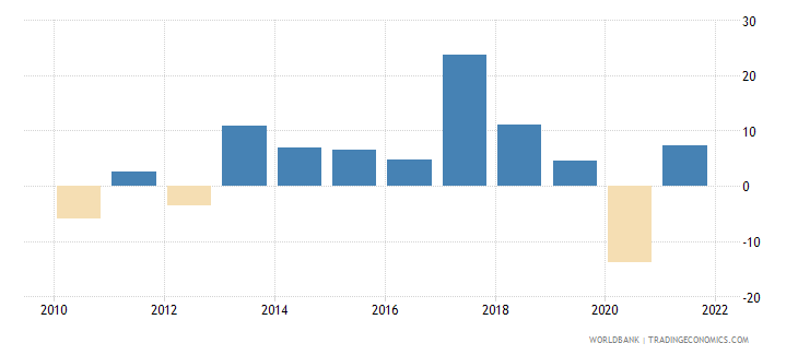 madagascar imports of goods and services annual percent growth wb data